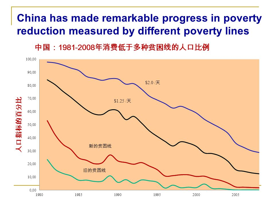 China has made remarkable progress in poverty reduction measured by different poverty lines
