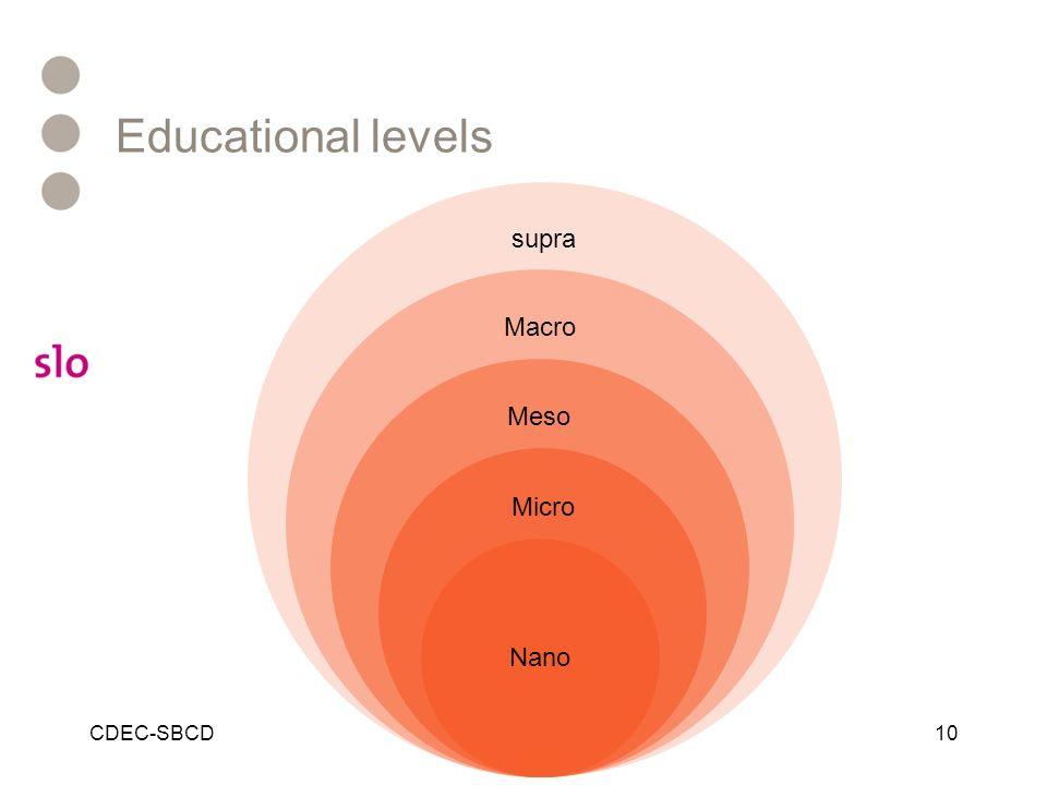 Educational levels supra Macro Meso Micro Nano CDEC-SBCD
