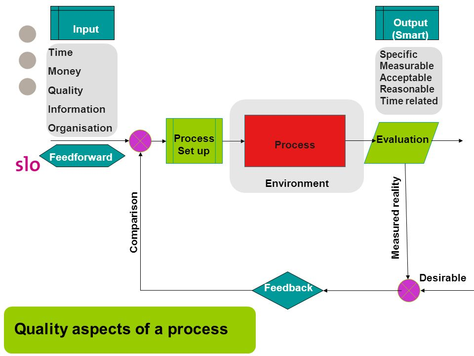 Quality aspects of a process
