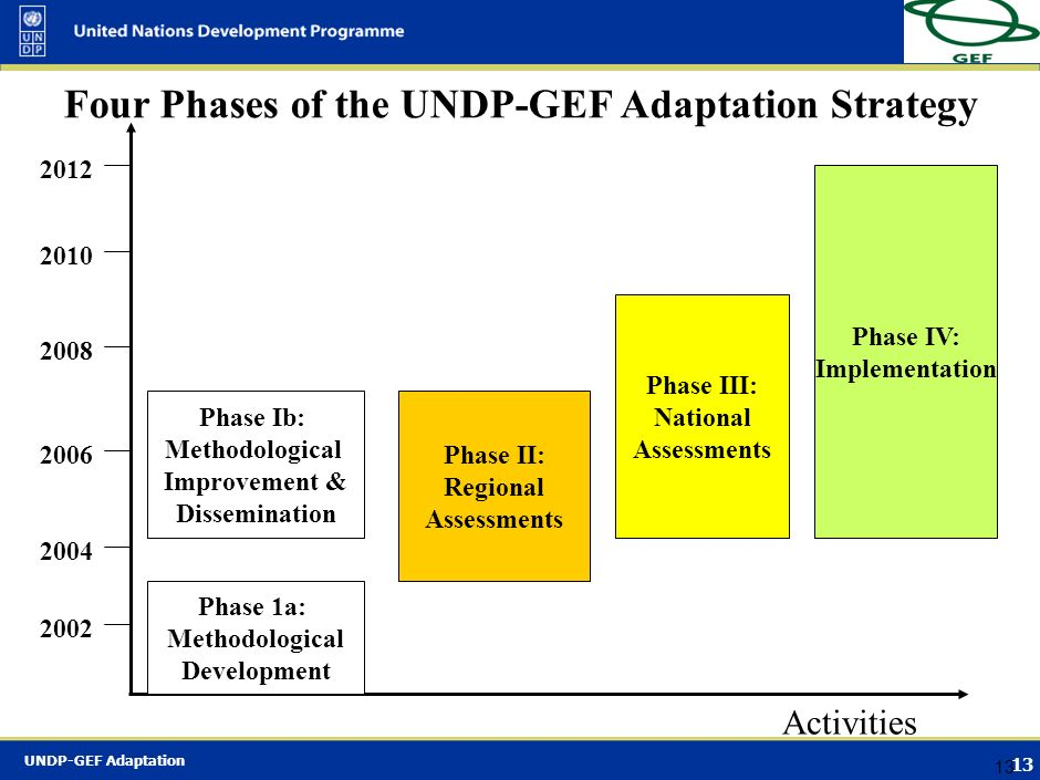 Four Phases of the UNDP-GEF Adaptation Strategy