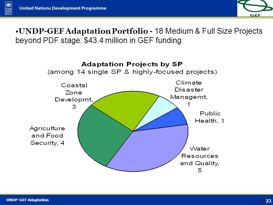 UNDP-GEF Adaptation Portfolio - 18 Medium & Full Size Projects beyond PDF stage: $43.4 million in GEF funding