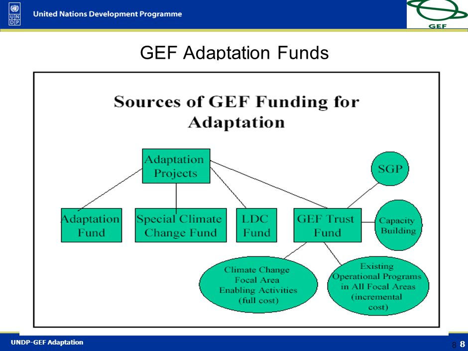 GEF Adaptation Funds