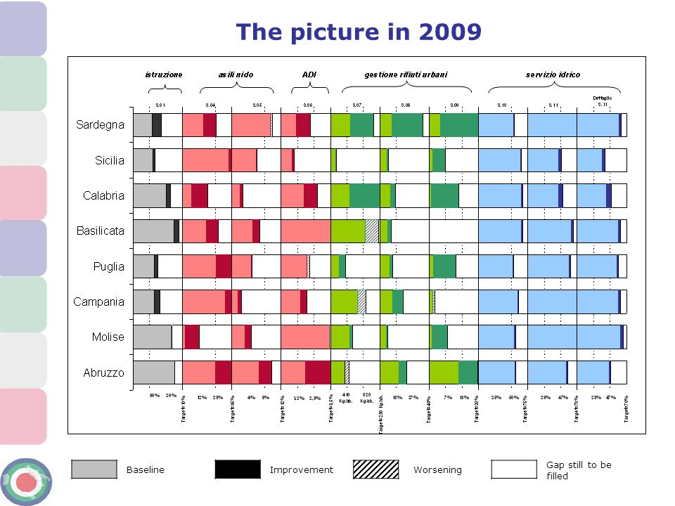 The picture in 2009 Gap still to be filled Baseline Improvement