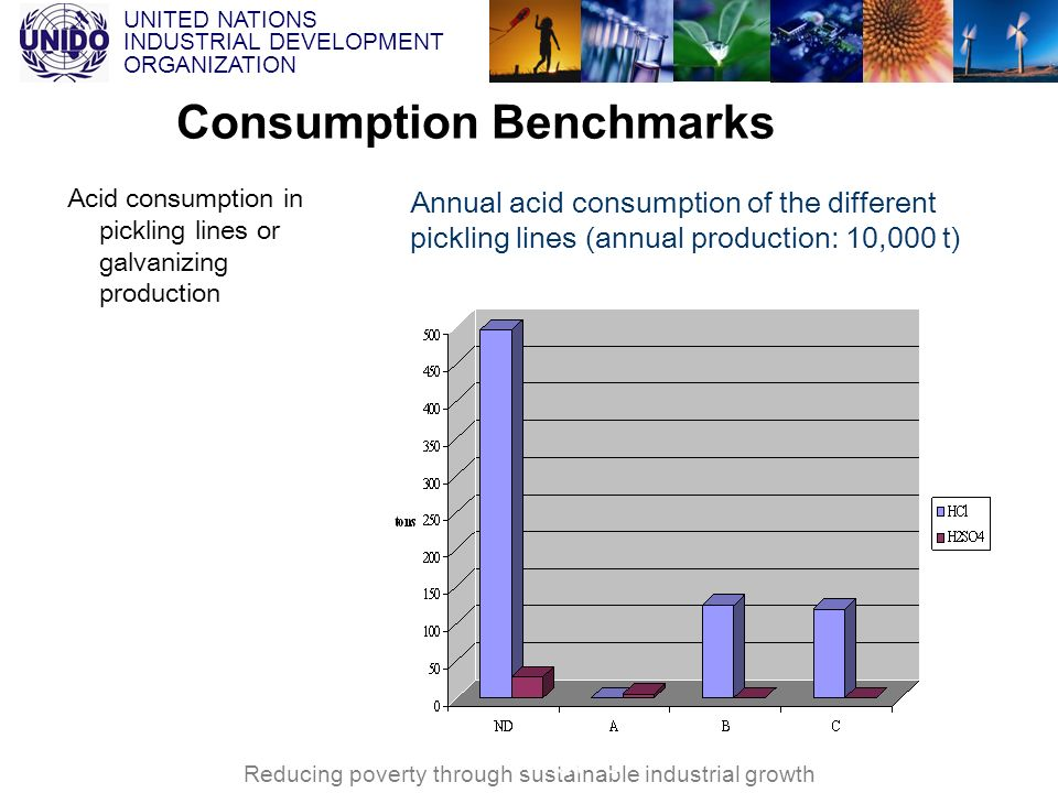Consumption Benchmarks