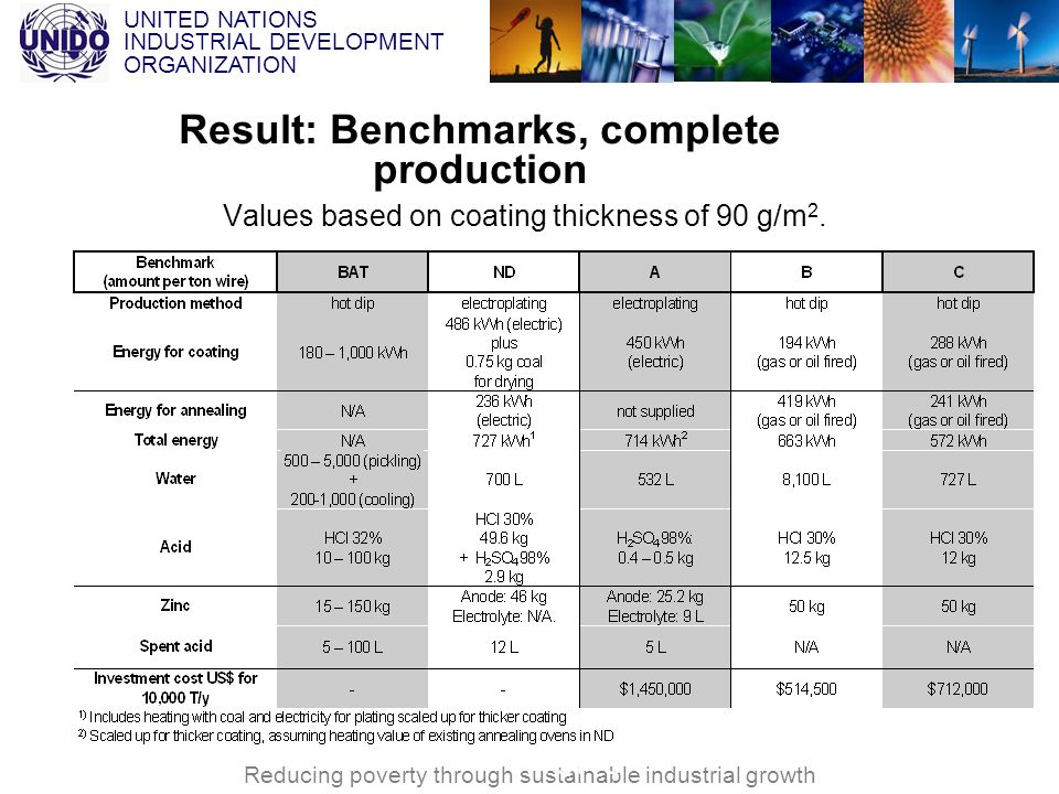 Result: Benchmarks, complete production