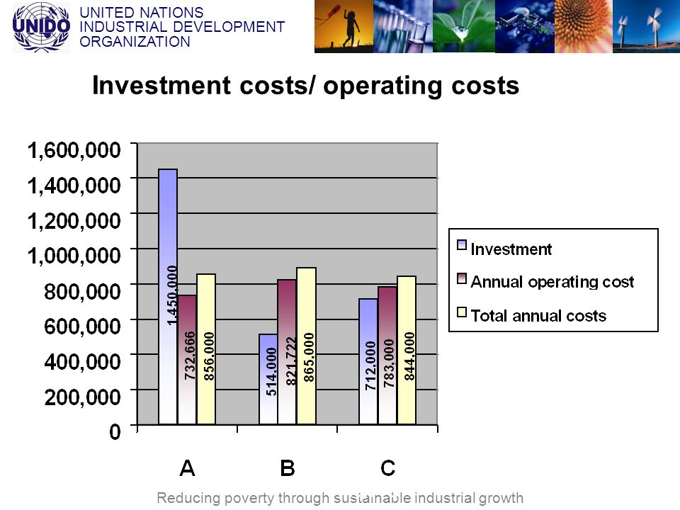 Investment costs/ operating costs