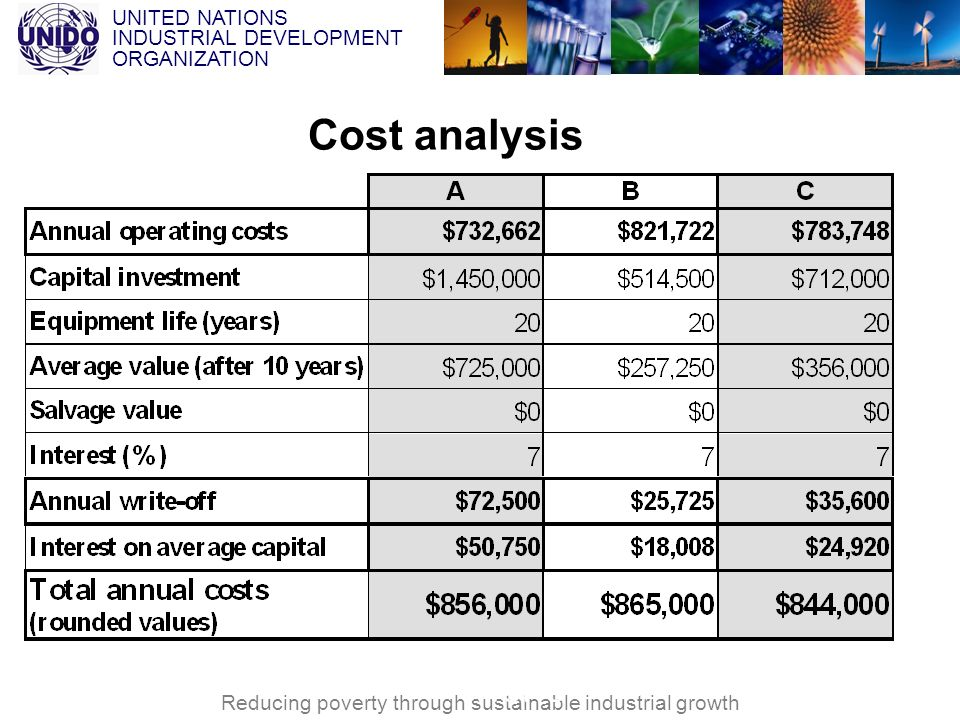 Cost analysis VNCPC