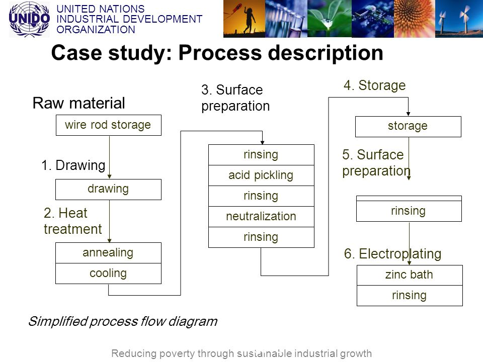 Case study: Process description