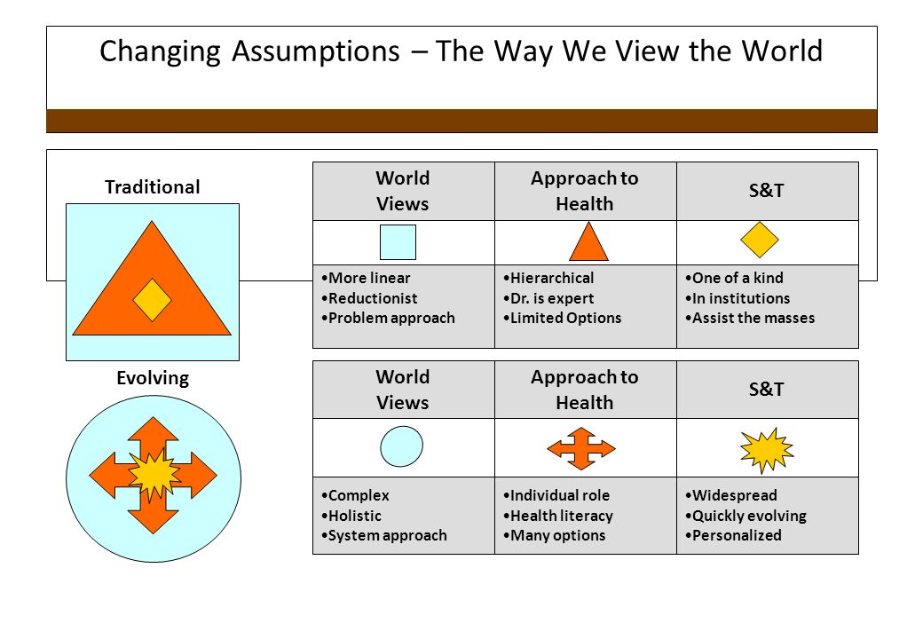 Changing Assumptions – The Way We View the World