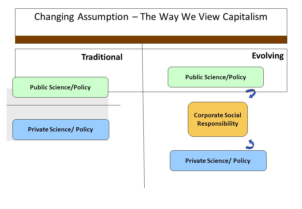 Changing Assumption – The Way We View Capitalism