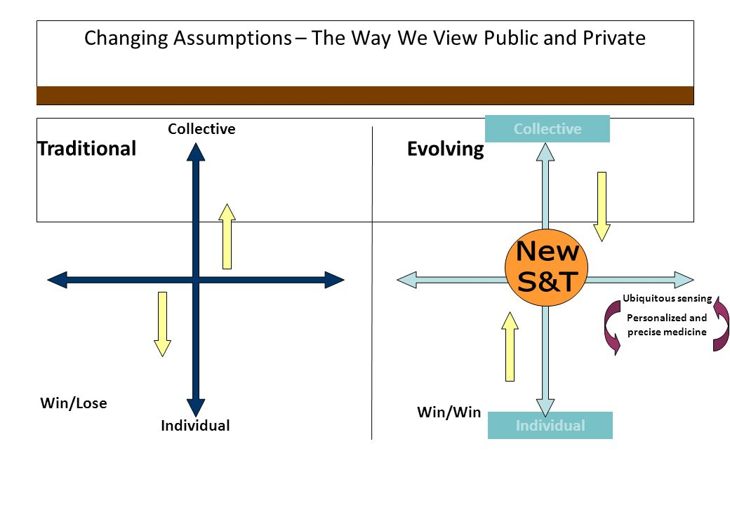 Changing Assumptions – The Way We View Public and Private