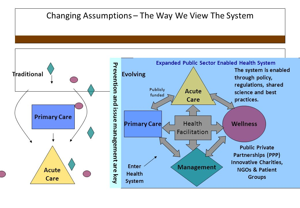 Changing Assumptions – The Way We View The System