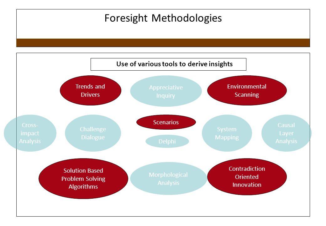 Foresight Methodologies