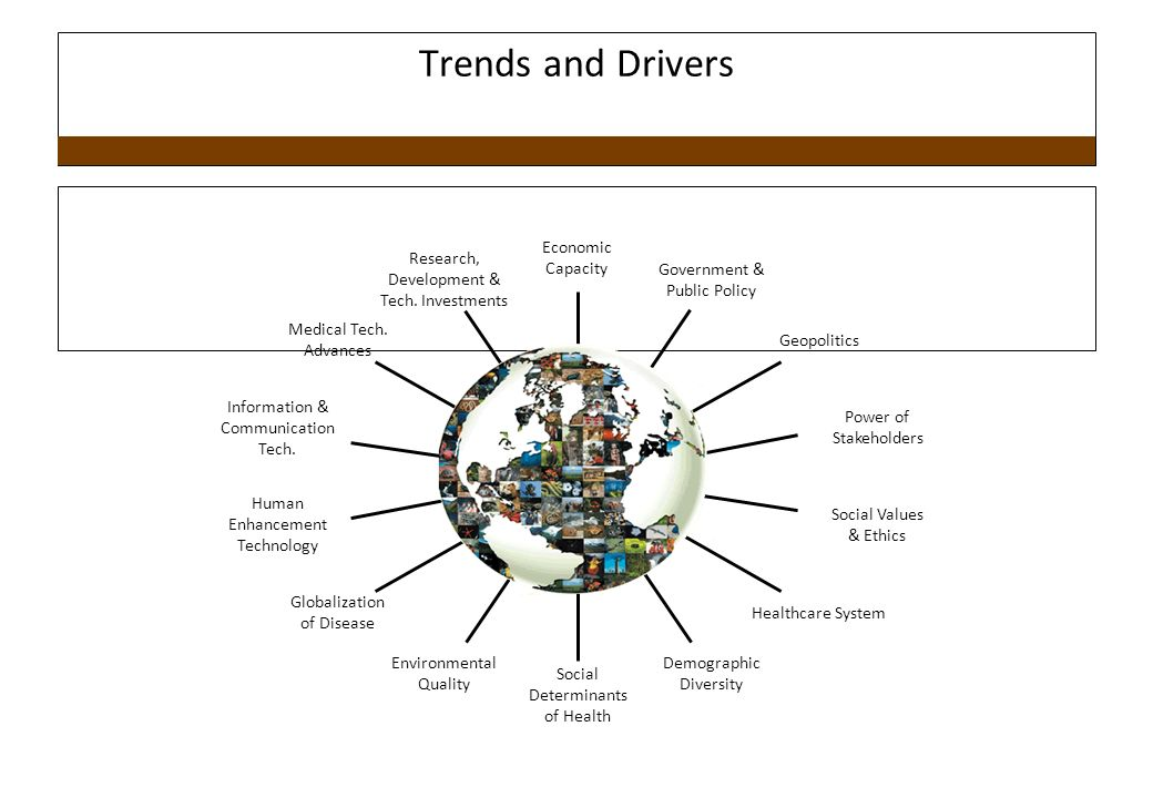 Trends and Drivers Economic Capacity Research, Development &
