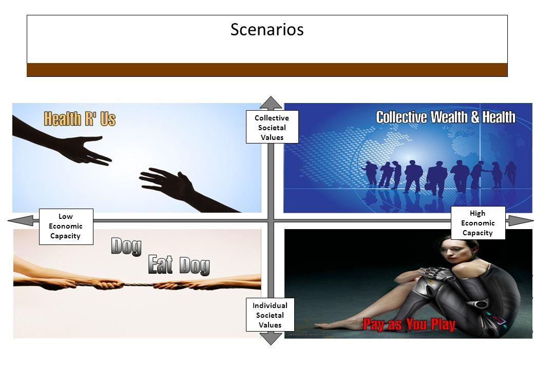 Scenarios Collective Societal Values High Low Economic Capacity