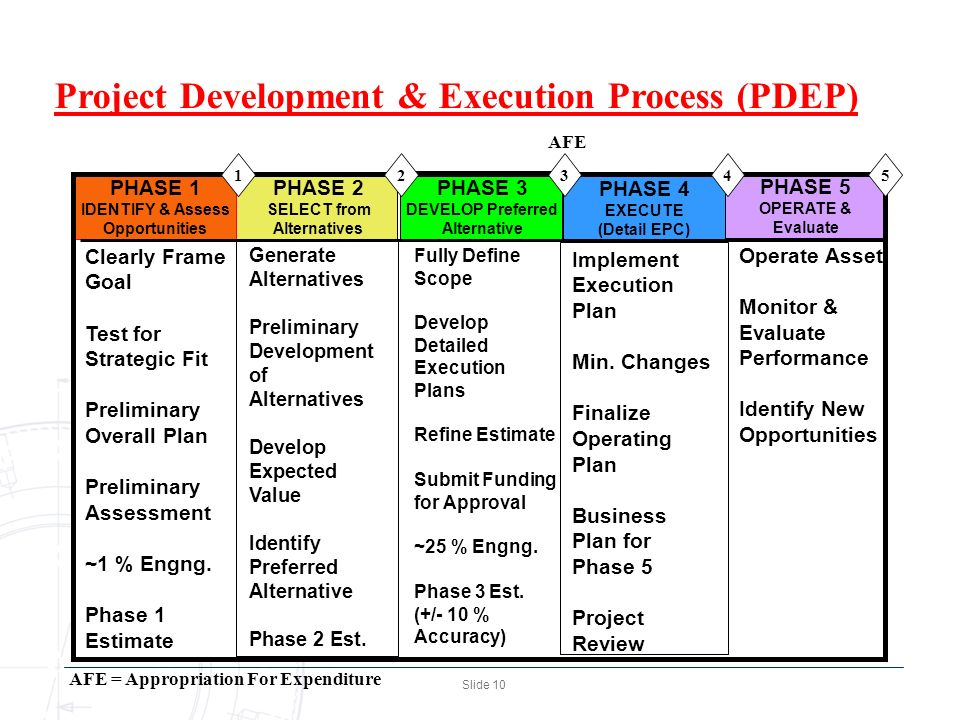 Process Development Phase : Risk in mega projects seminar and workshop