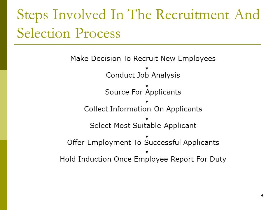 Recruitment, Selection And Induction - Ppt Video Online Download