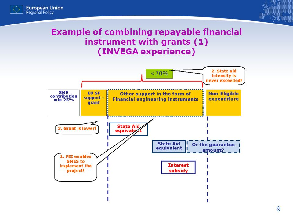 Example of combining repayable financial instrument with grants (1) (INVEGA experience)