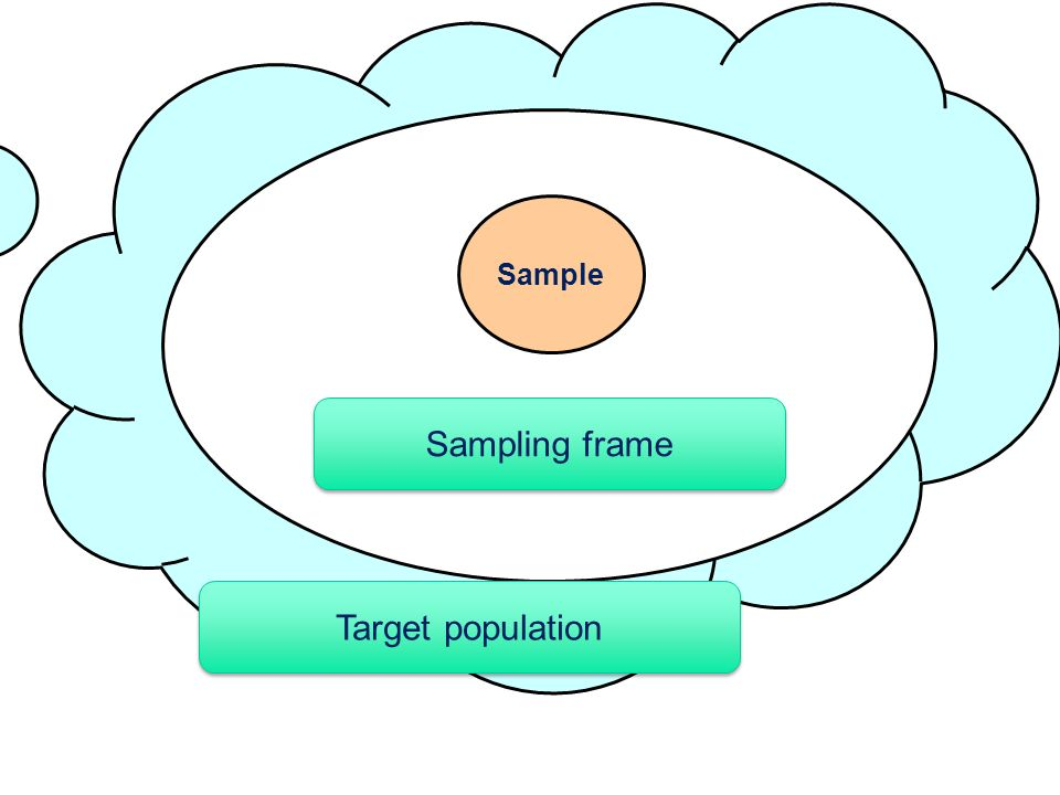 Sample Sampling frame Target population