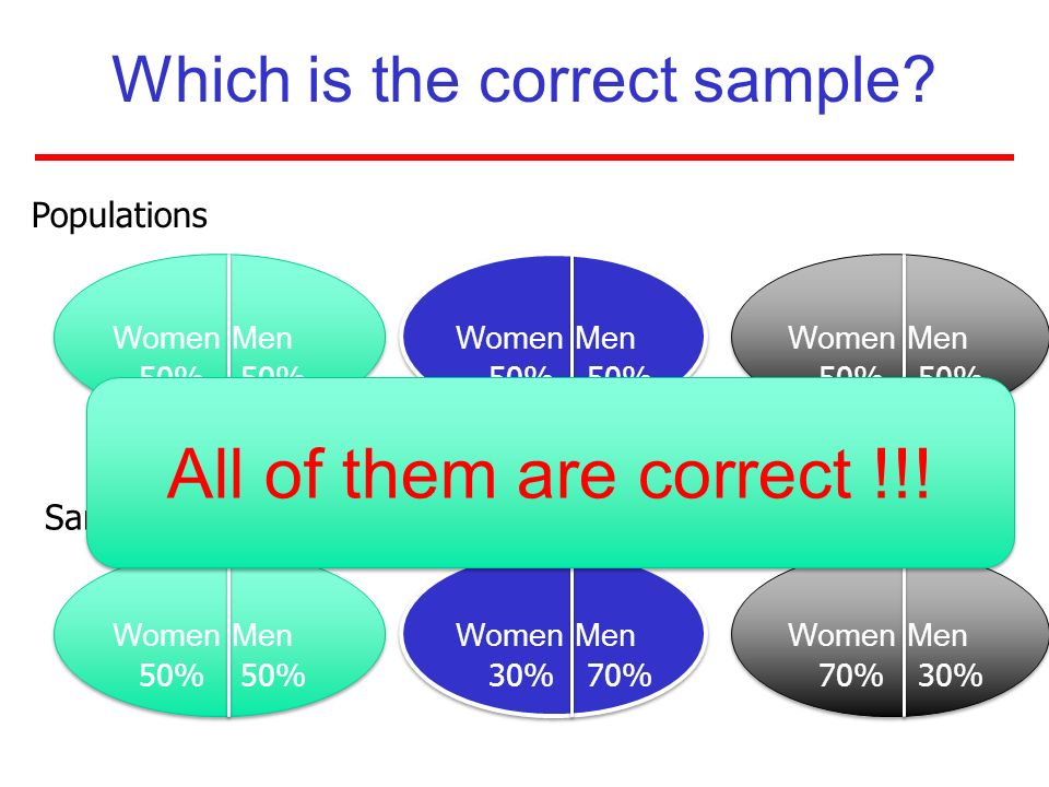 Which is the correct sample