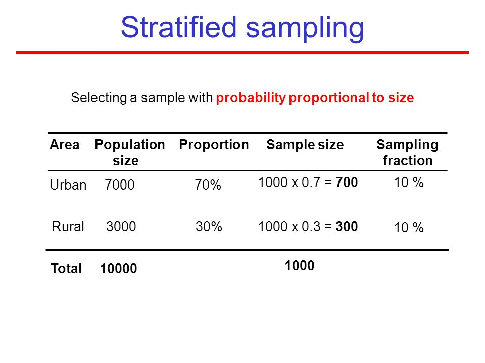Selecting a sample with probability proportional to size