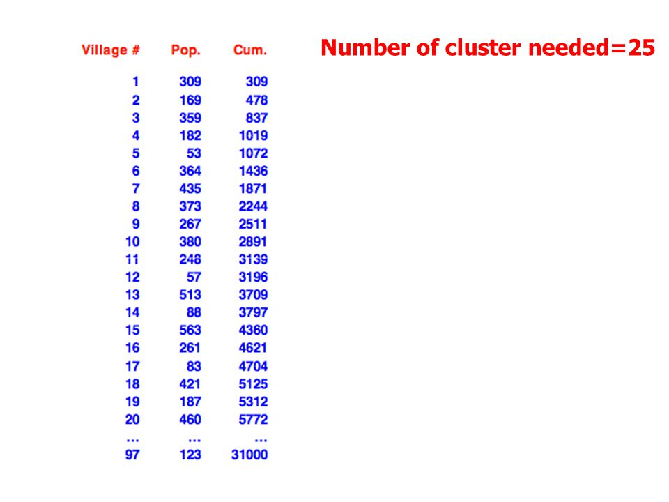 Number of cluster needed=25