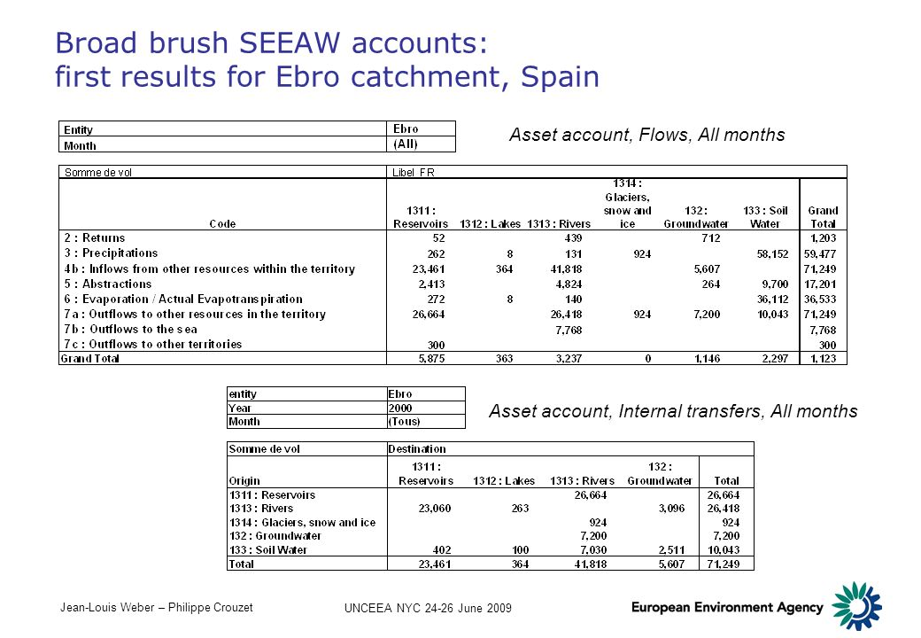 Broad brush SEEAW accounts: first results for Ebro catchment, Spain
