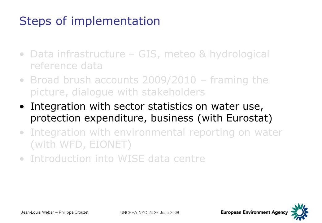 Steps of implementation