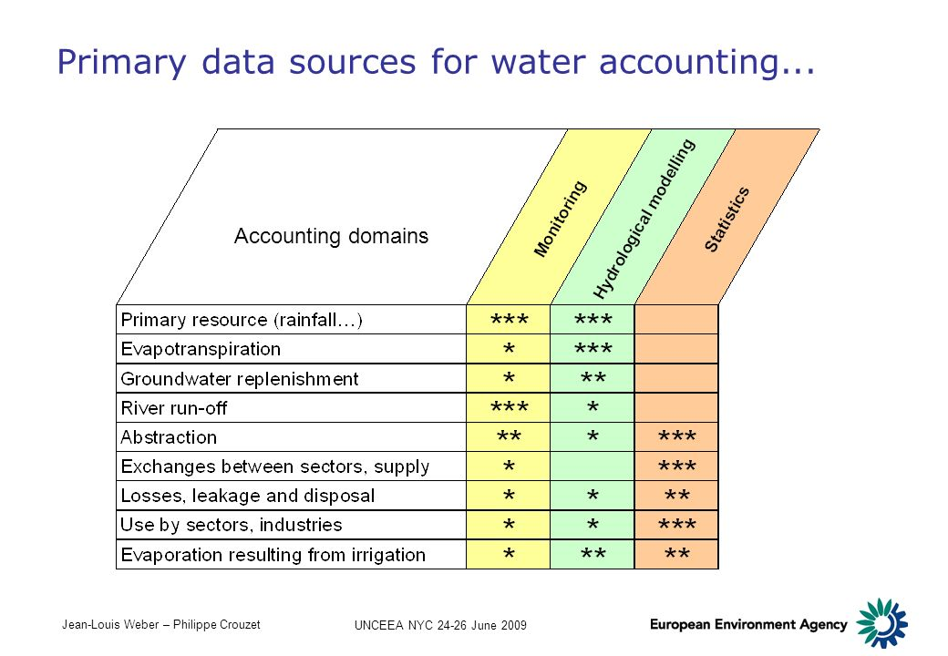 Primary data sources for water accounting...