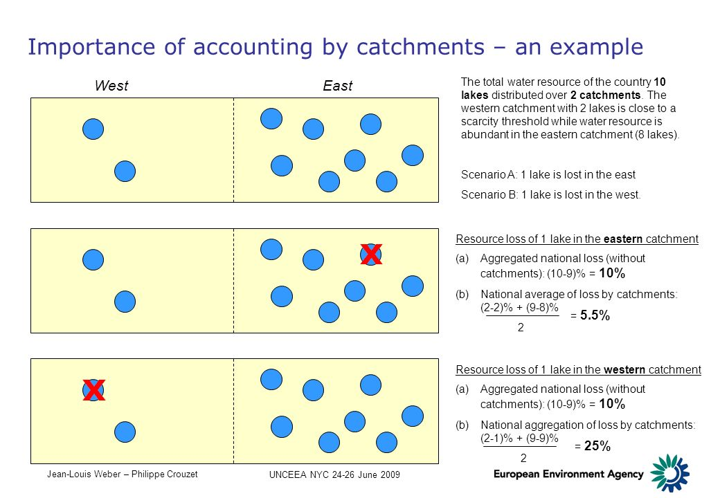 Importance of accounting by catchments – an example