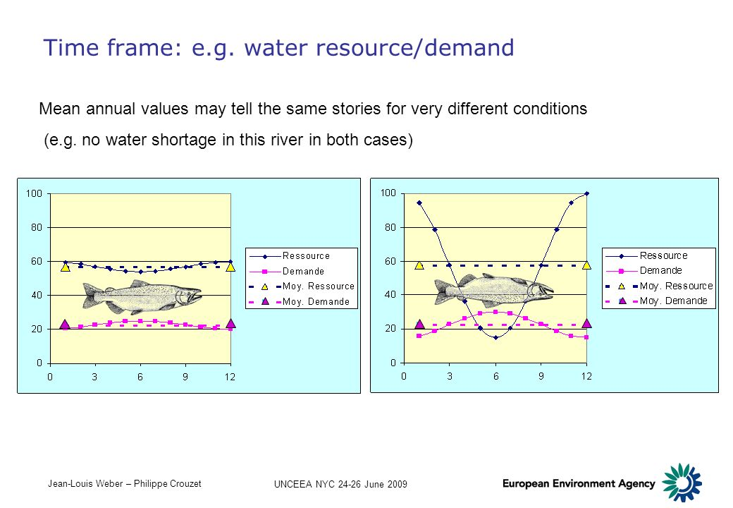 Time frame: e.g. water resource/demand