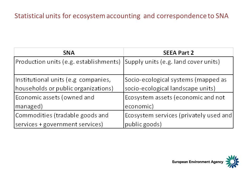 Statistical units for ecosystem accounting and correspondence to SNA