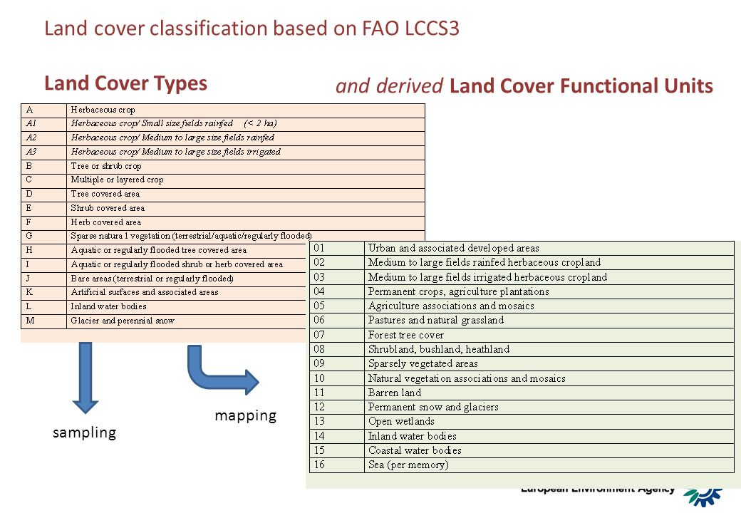 Land cover classification based on FAO LCCS3 Land Cover Types