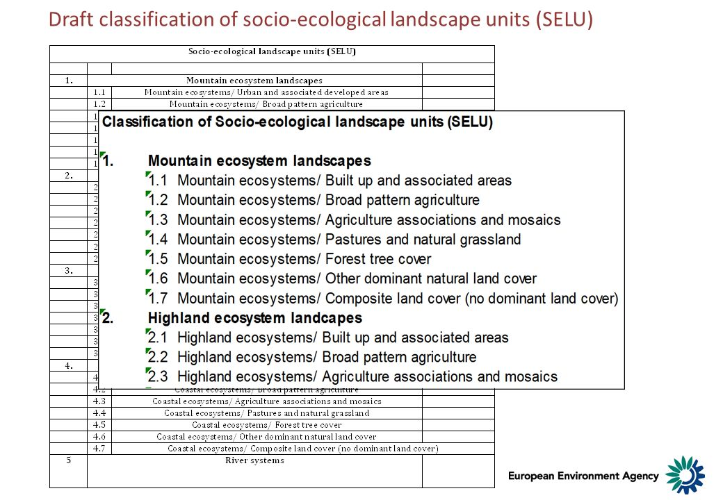 Draft classification of socio-ecological landscape units (SELU)