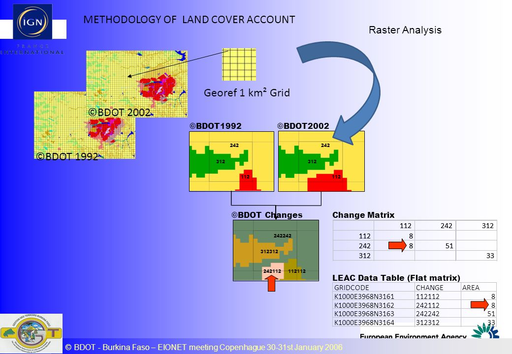 METHODOLOGY OF LAND COVER ACCOUNT