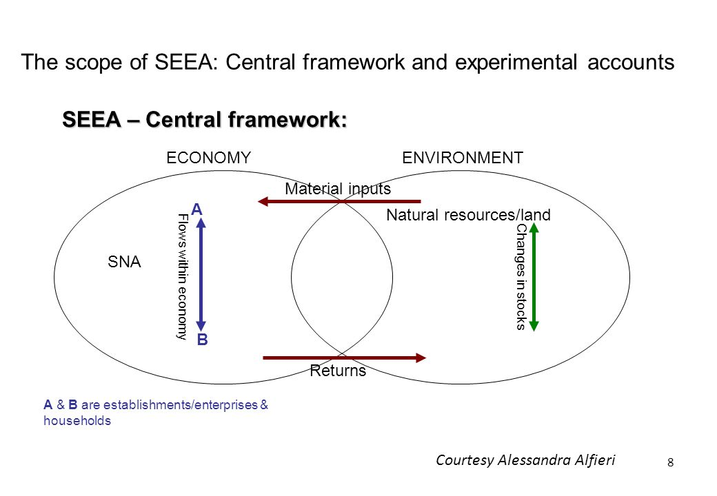 The scope of SEEA: Central framework and experimental accounts