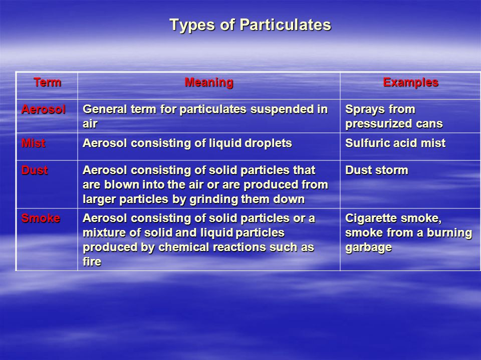 Types of Particulates Term Meaning Examples Aerosol