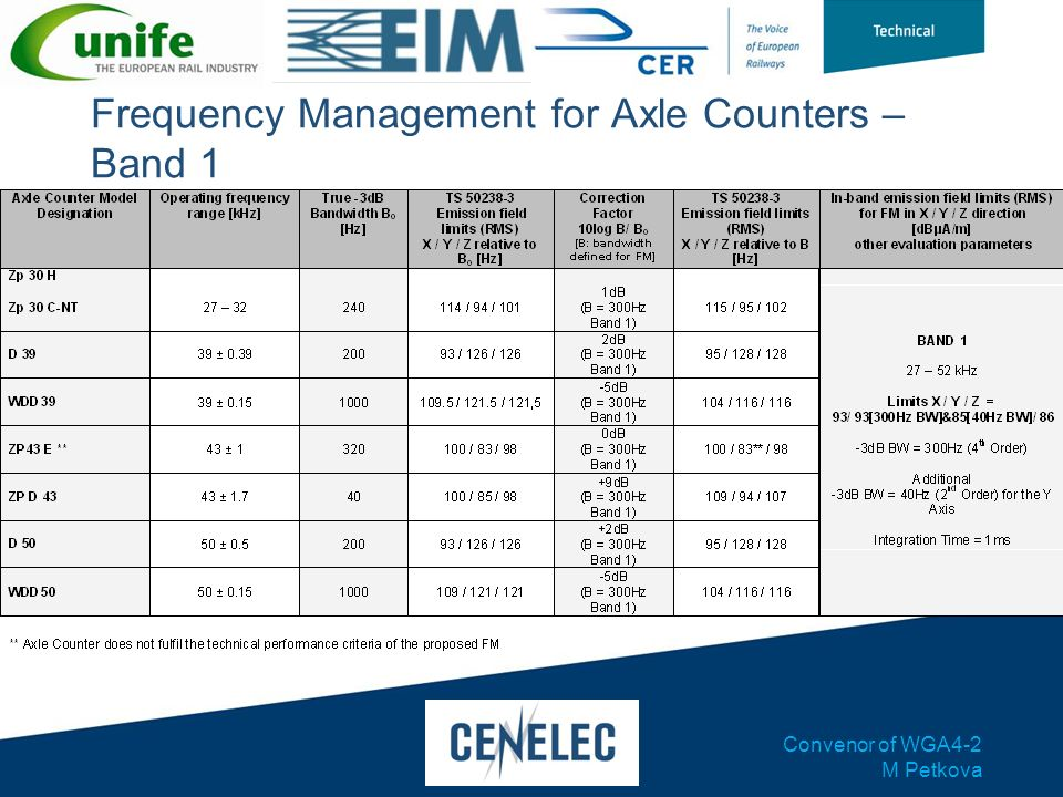 Frequency Management for Axle Counters – Band 1
