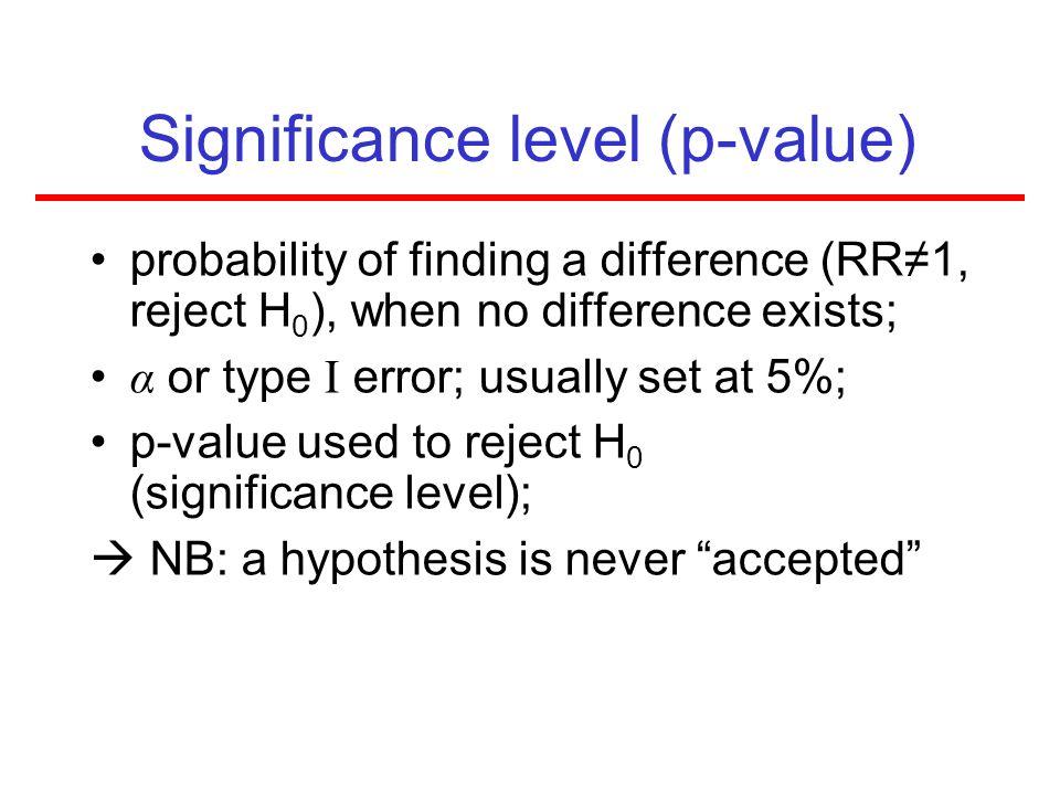 Significance level (p-value)