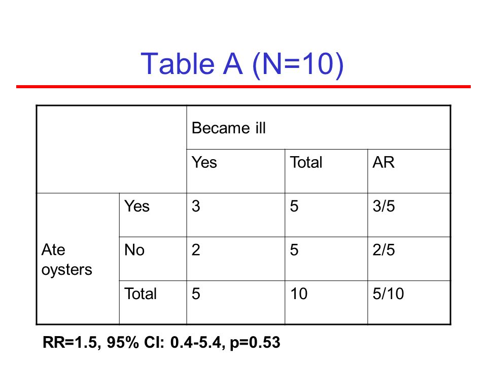 Table A (N=10) Became ill Yes Total AR Ate oysters 3 5 3/5 No 2 2/5 10
