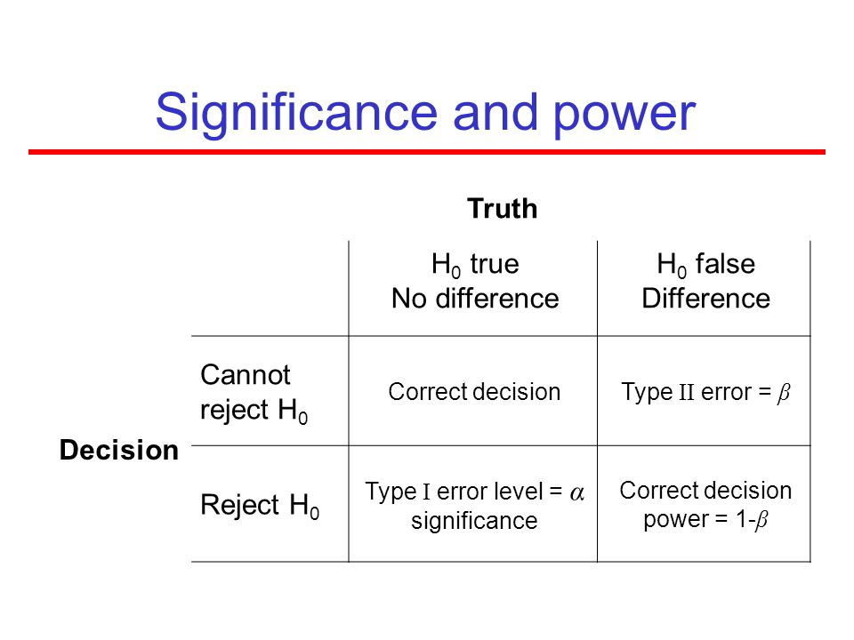 Significance and power