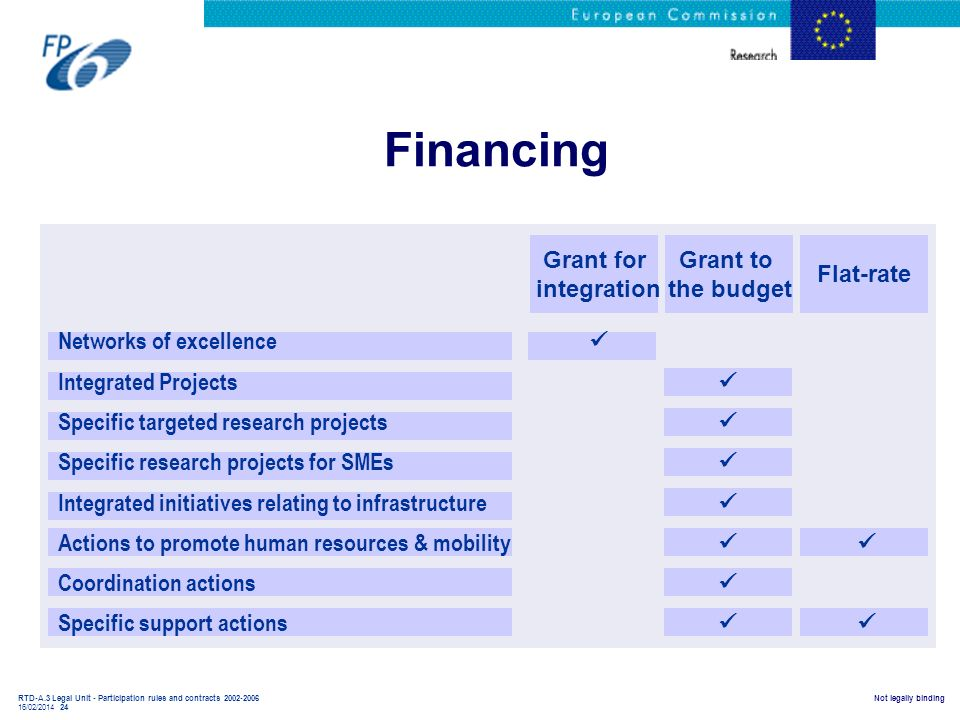 Financing Grant for integration Grant to the budget Flat-rate