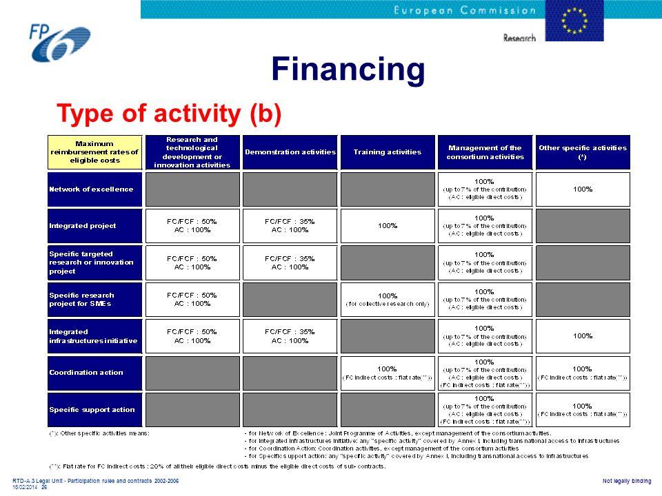 Financing Type of activity (b)