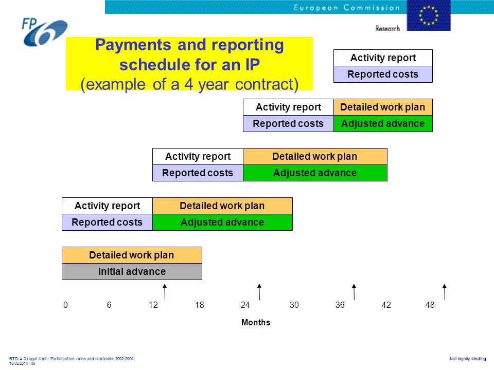 Payments and reporting schedule for an IP (example of a 4 year contract)