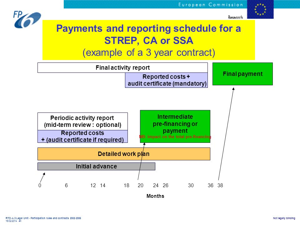 Payments and reporting schedule for a STREP, CA or SSA (example of a 3 year contract)