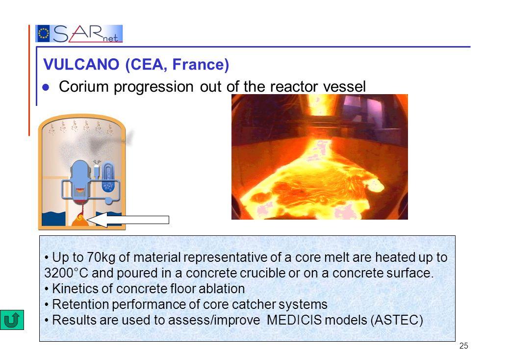 Corium progression out of the reactor vessel