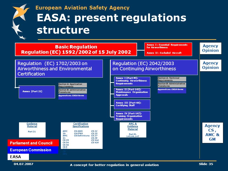 EASA: present regulations structure