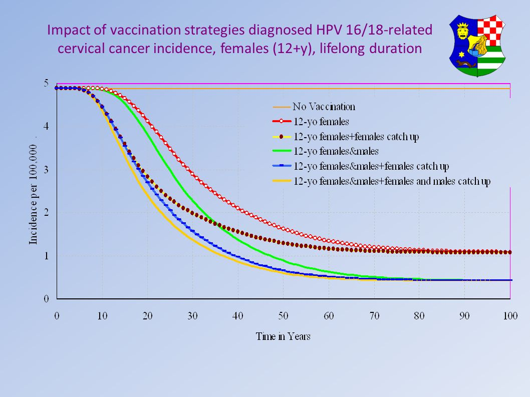 Impact of vaccination strategies diagnosed HPV 16/18-related cervical cancer incidence, females (12+y), lifelong duration