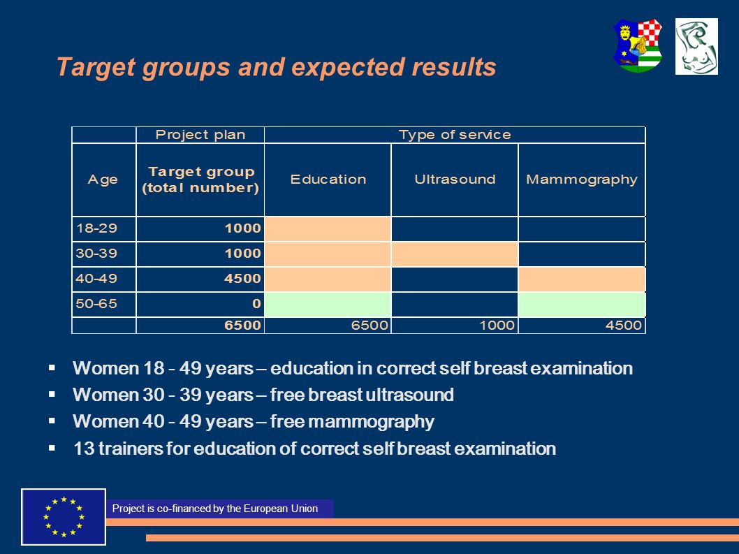 Target groups and expected results