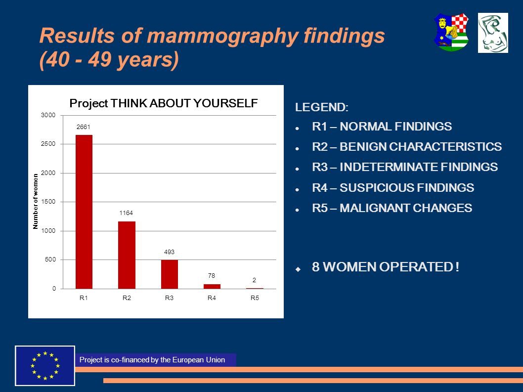 Results of mammography findings (40 - 49 years)
